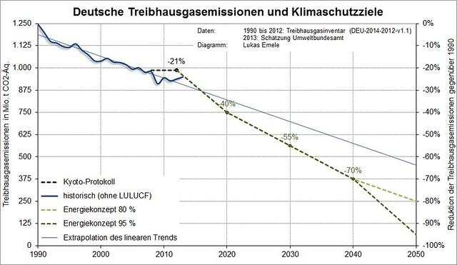Deutsche Treibhausgasemissionen und Klimaschutzziele
