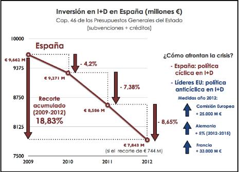 13i18 Inversión en ID en España 2010