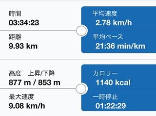 虎子山 トレーニングレポート
