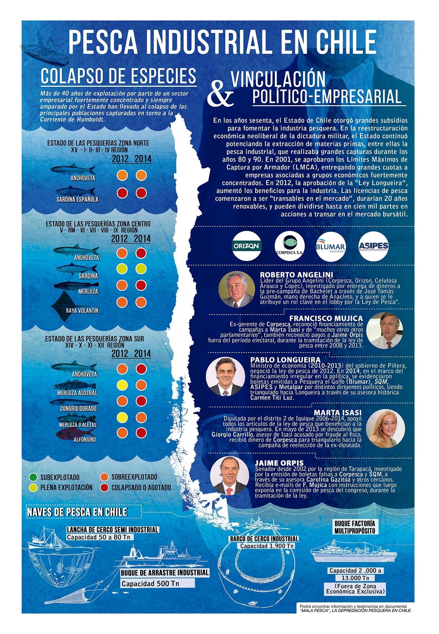 Infografía Pesca industrial en Chile