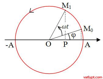 Chương I: Liên hệ dao động điều hòa với chuyển động tròn đều