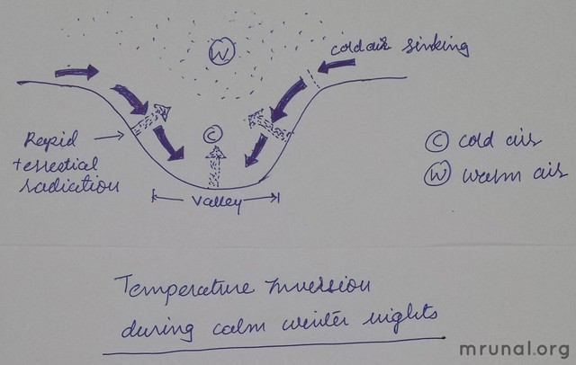 Geography Mains Answer Temperature inversion in hills