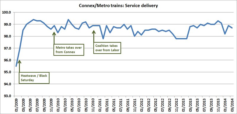 Connex/Metro: Service delivery (eg cancellations), last 5 years