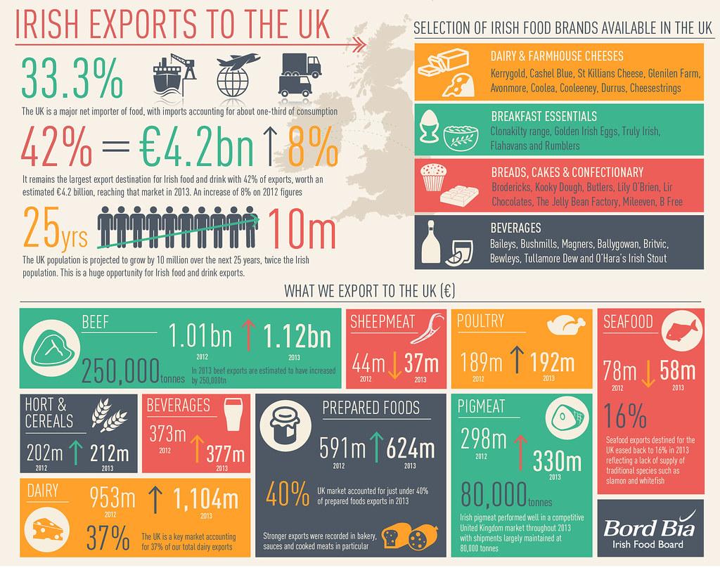 Uk Food Exports Statistics