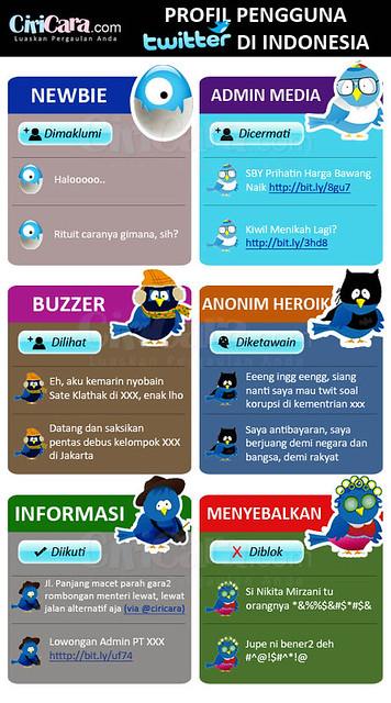 Profil Pengguna Twitter Di Indonesia