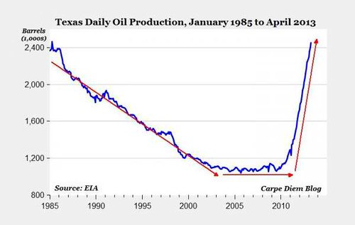Texas oil production