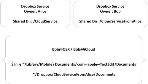 icloud & dropbox