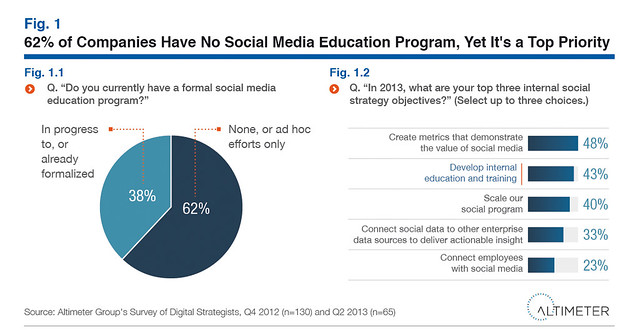 Social Media Education for Employees, by Charlene Li and Ed Terpening