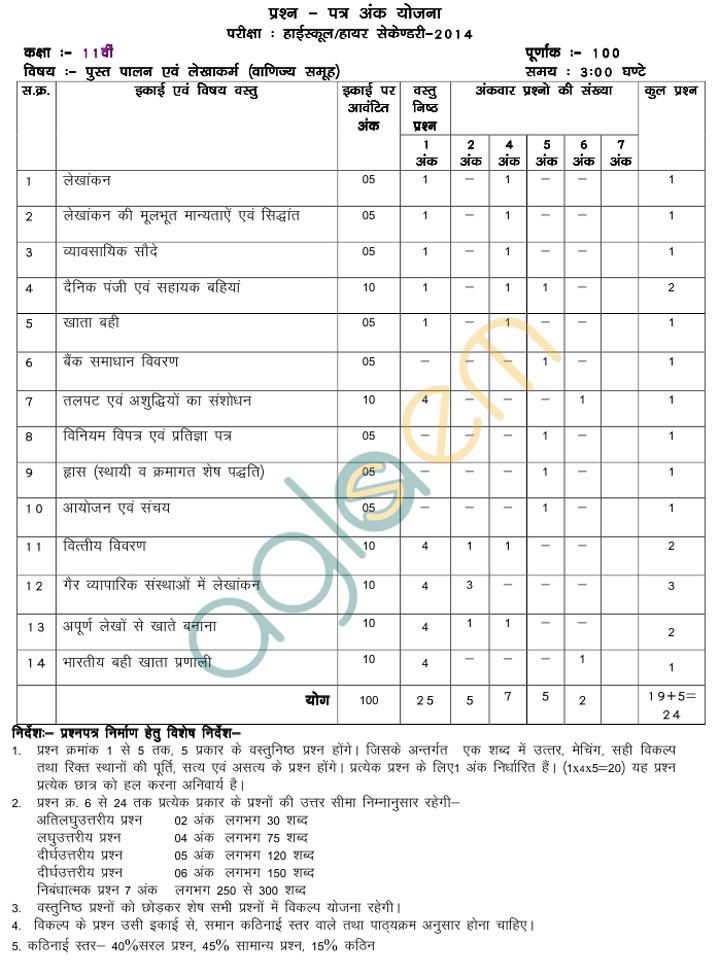 Mp board blue print of class xi accountancy question paper 2014 mp board blue print of class xi accountancy question paper 2014 malvernweather Gallery