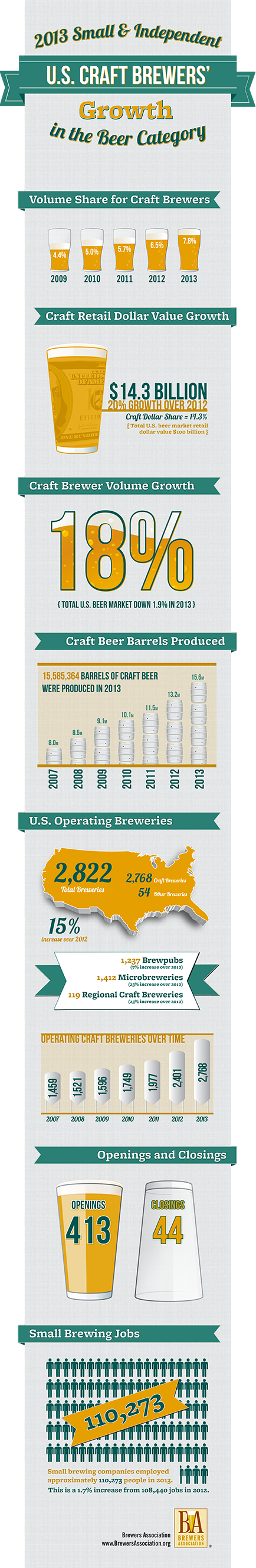 craft-beer-growth-2013