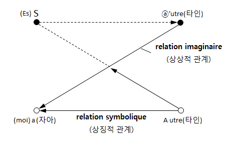 Lacan/Diagram