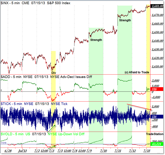 SP500 SPX Market Internals TICK Breadth VOLD Volume Difference Intraday