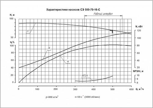 Гидравлическая характеристика насосов СЭ 500-70-16