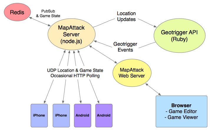 Diagram of MapAttack Server Architecture