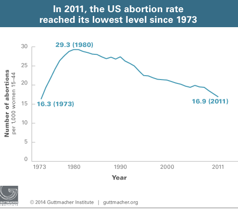 chart showing that abortion rates are as low now as in 1973