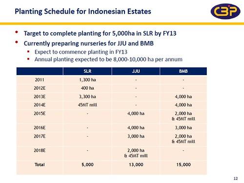 CBIP planting schedule