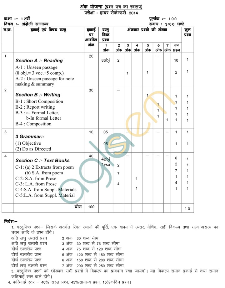 MP Board Blue Print of Class XII English Question Paper 2014