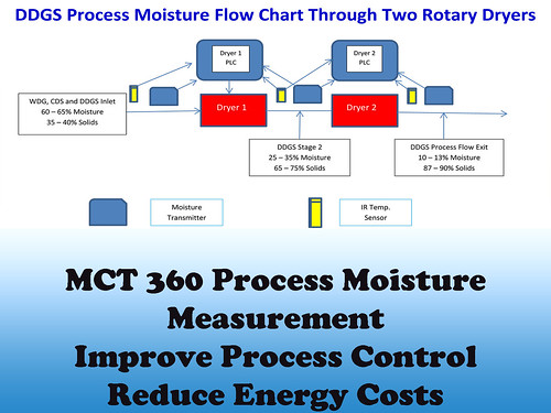 MCT360 Measures Moisture and Oil in Distiller's Grain