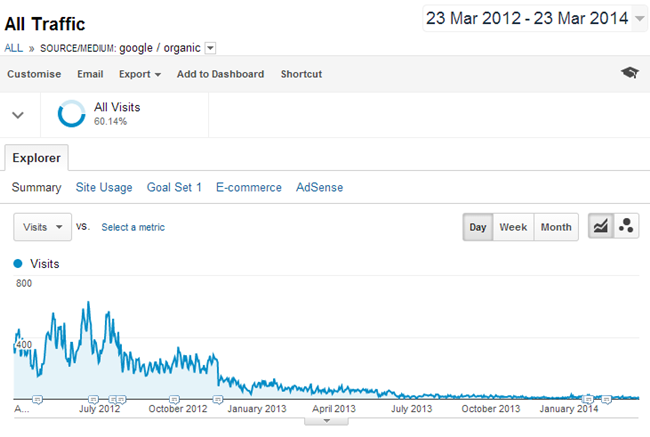 Google Penguin Killed My Blog, So I Started Over With This Blog!