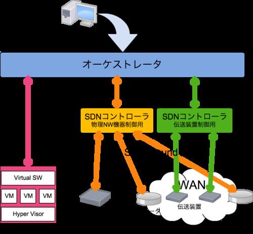 SDNネットワーク2