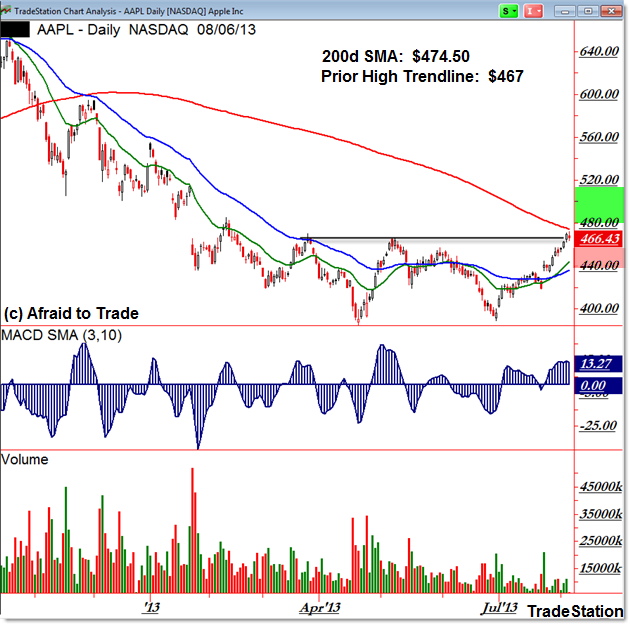 AAPL Apple Daily Chart 200 day SMA Moving Average confluence