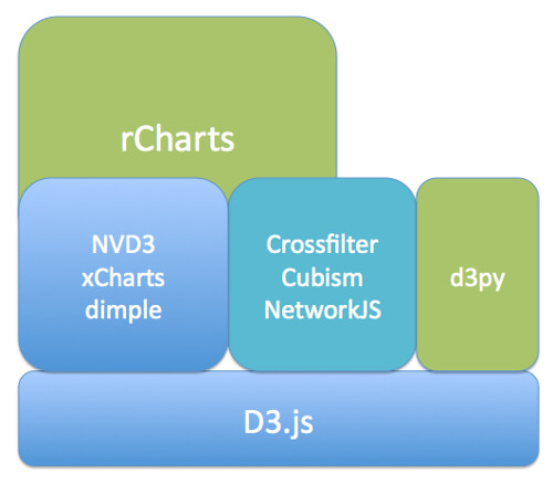 Climbing the d3 js Visualisation Stack | School of Data - Evidence