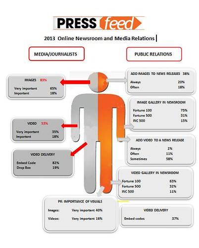 nline newsroom survey report pressfeed 2013