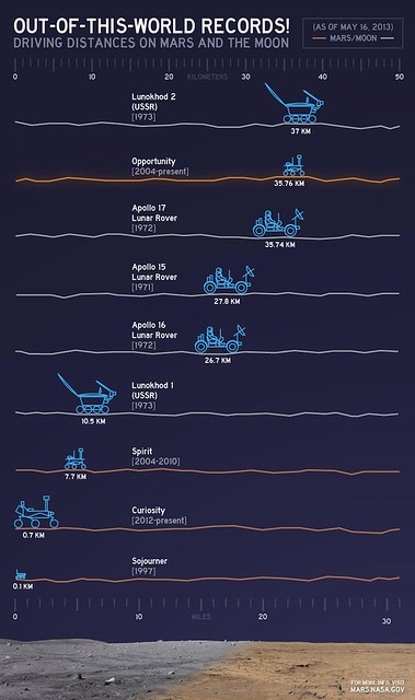 Photo:「地球外走行距離」のグラフをNASAが発表 wired.jp 米航空宇宙局(NASA)が、地球外におけるさまざまな車両の走行距離を表す、スタイリッシュなグラフを公開した。 2004年から火星に滞在しているNASAの探査車「オポチュニティ」が、アポロ17号の月面車「ムーン・バギー」が保持していたNASA記録を破ったことを記念して、比較のグラフが制作されたのだ。 オポチュニティは、9年間のオペレーションで35.760kmを走破し、アポロ計画で宇宙飛行士が月面車を走らせた距離である35.744kmを上回った。 By Hase don