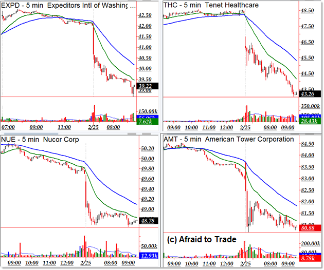 Intraday Downtrenders
