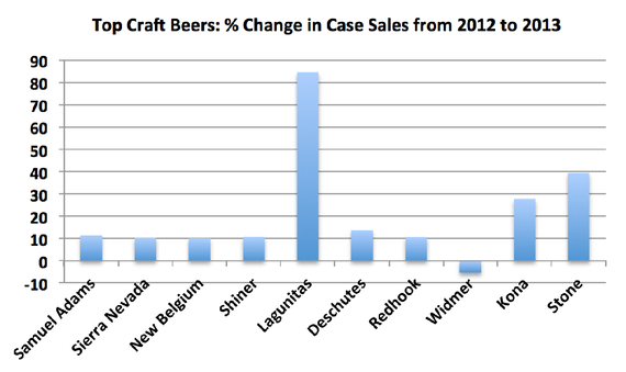 top-craft-beers-cases-change-2013