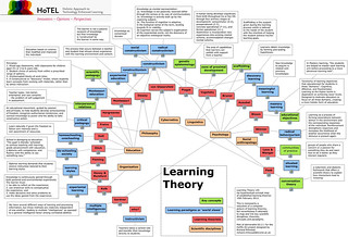 The Wheel of all learning theories