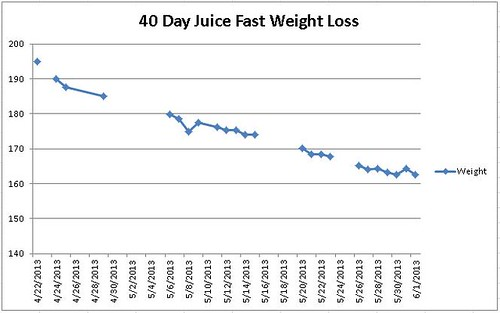 40 Day Juice Fast Weight Loss