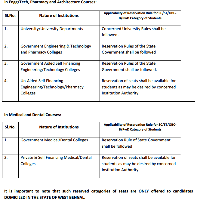 WBJEE 2014 Reservations in wbjeeb  Category