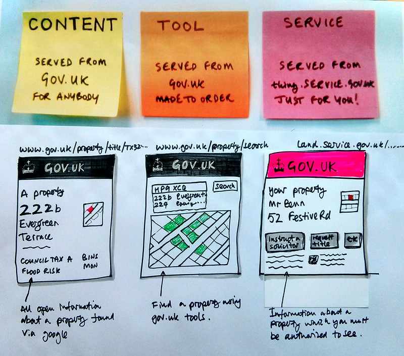 Trying to explain the difference between content, tool and a service