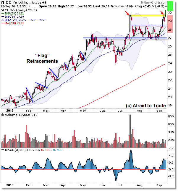 Yahoo YHOO Breakout Bull Trap Trend Continuation Trade