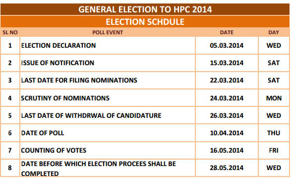 kerala elections 2014 dates schedule