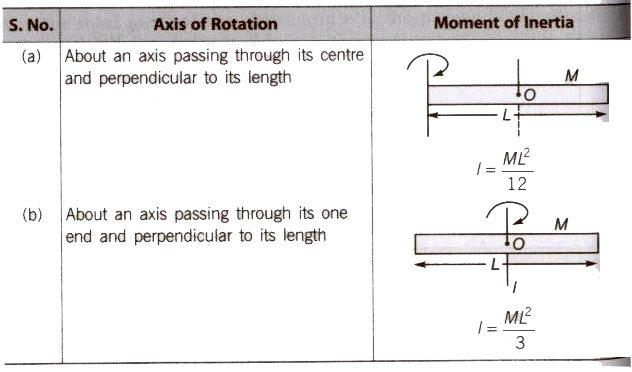 CBSE Class 11 Physics Notes : Rotational Motion – AglaSem Schools