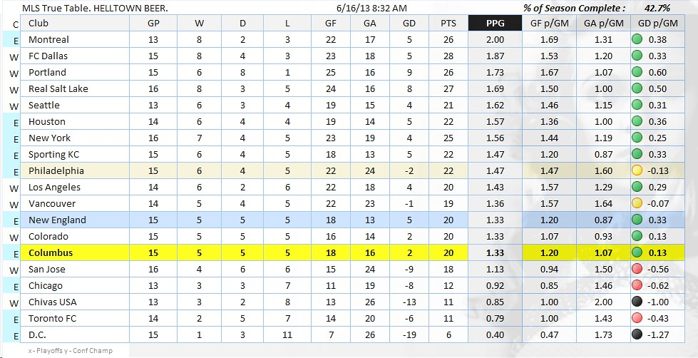 Major League Soccer True Table