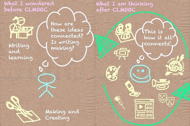 Reflecting on CLMOOC Diagram