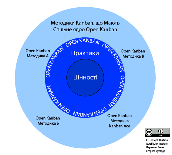 Diagram of Open Kanban Methods - The Open Kanban Ecosystem Translated to Ukrainian