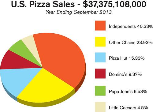 pizzapower-uspizzasales