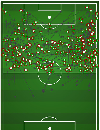 LAG passes in PTFC half