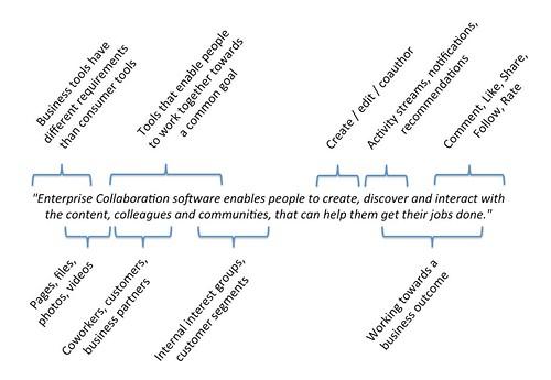 Enterprise Collaboration Software Defined