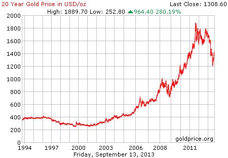 Gambar grafik chart pergerakan harga emas dunia 20 tahun terakhir per 30 Agustus 2013