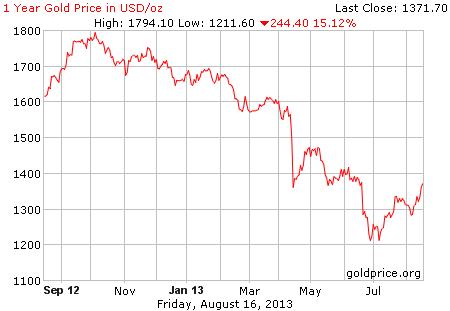 Gambar grafik image pergerakan harga emas 1 tahun terakhir per 16 Agustus 2013