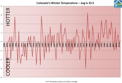 Colorado winter temperature chart
