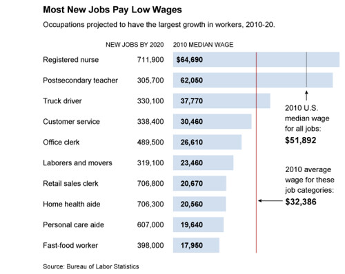 new low pay jobs