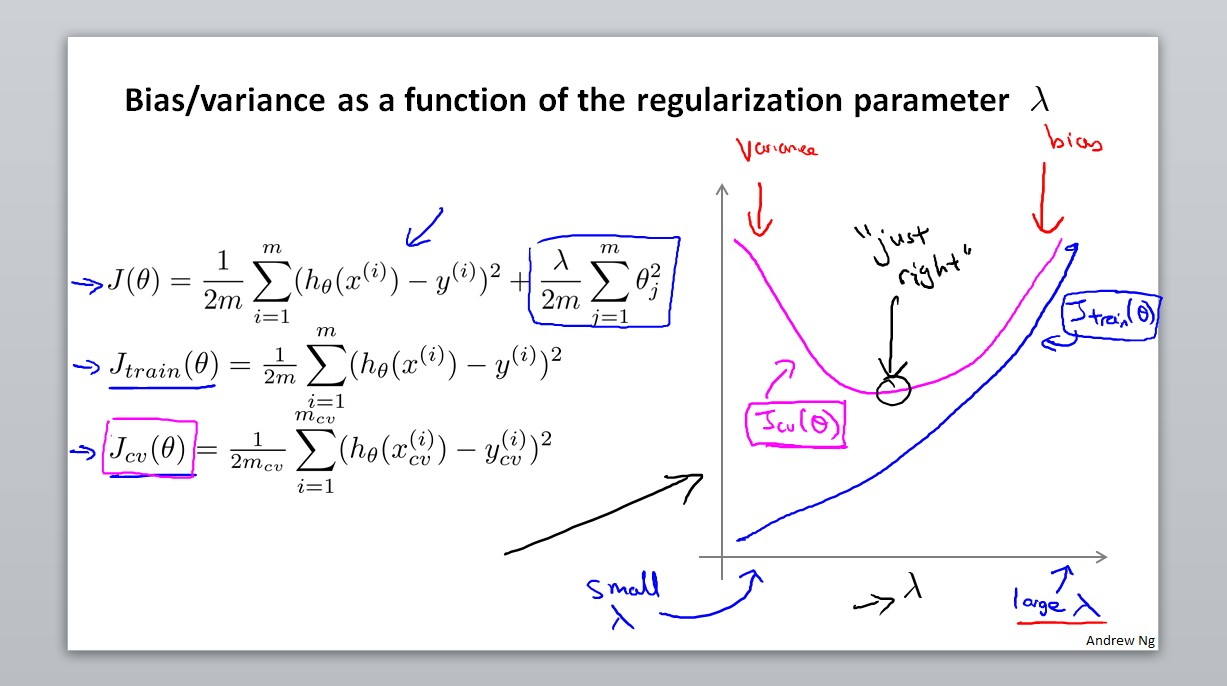Bias/variance as a function of the regularization parameter