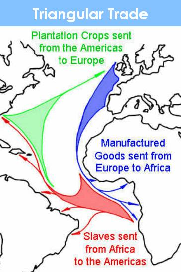map-triangular trade