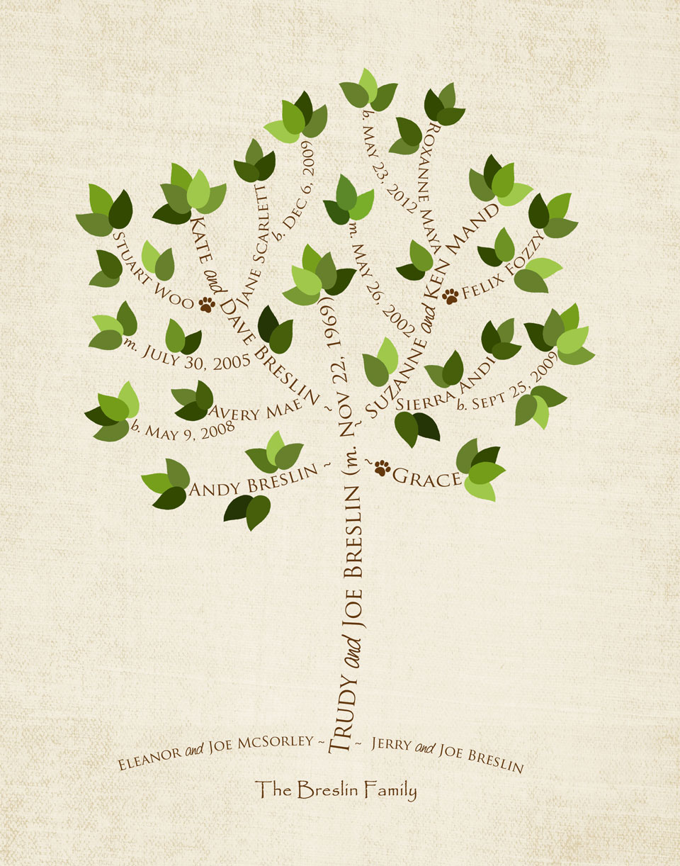 how to delete a name on tree ancestry